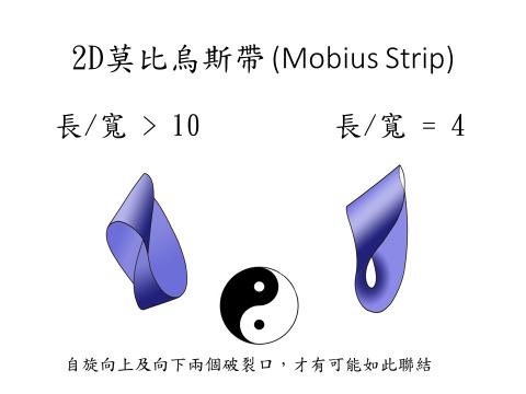 莫比烏斯帶所形成的時空結構